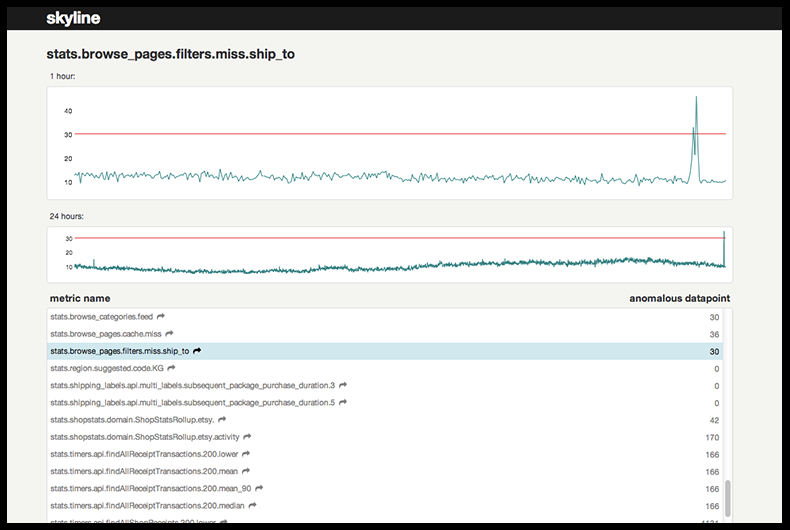 A Practical Guide to Anomaly Detection for DevOps - BigPanda
