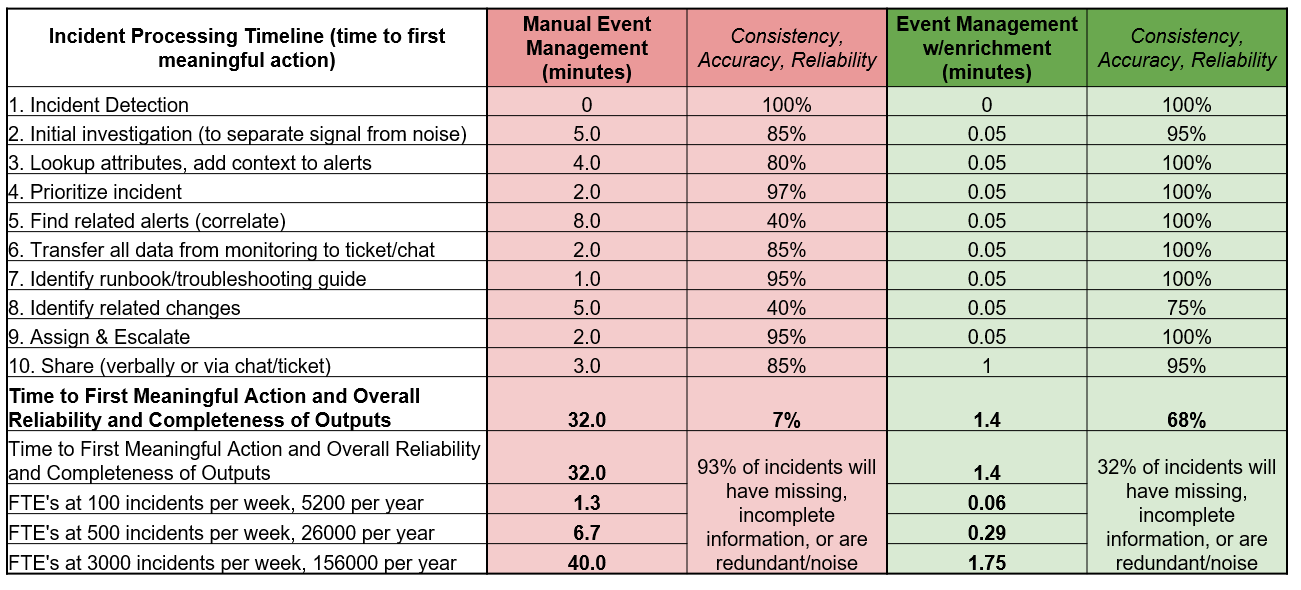 Incident Table
