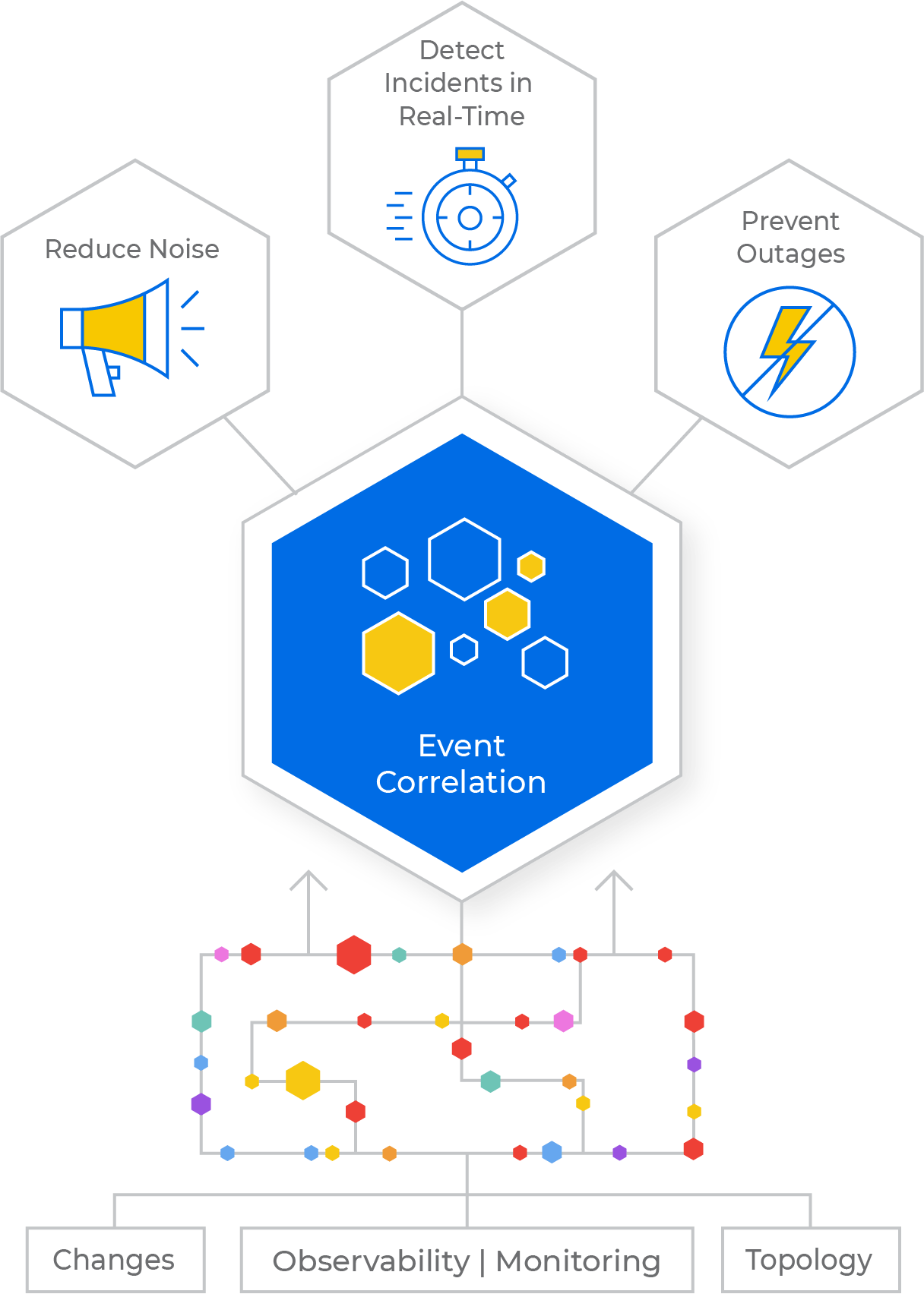 Event Correlation Diagram